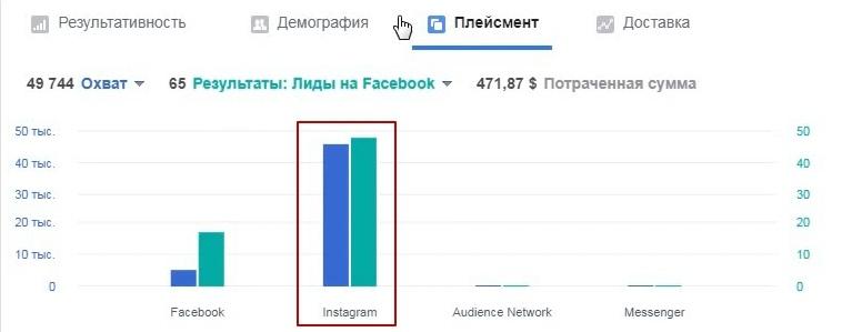 Настройка таргетированной рекламы instagram в нише производства и установки жалюзи., изображение №18