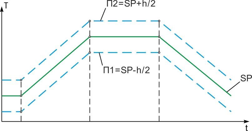 Рис. 6. Изменение температуры задаче контроля технологического режима термообработки