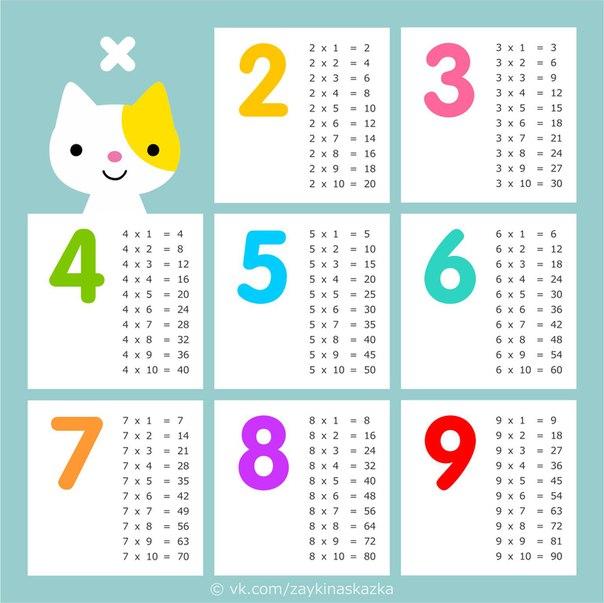 ПРАВИЛЬНАЯ ТАБЛИЦА УМНОЖЕНИЯ Ничего не подозревающий родитель видит, что на тетради таблица умножения. Вроде, всю жизнь на тетрадях была таблица умножения. Что не так Чем традиционная таблица,
