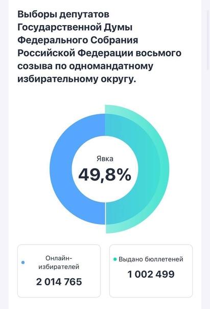 👥 Миллион человек приняли участие в онлайн-голосовании в ...