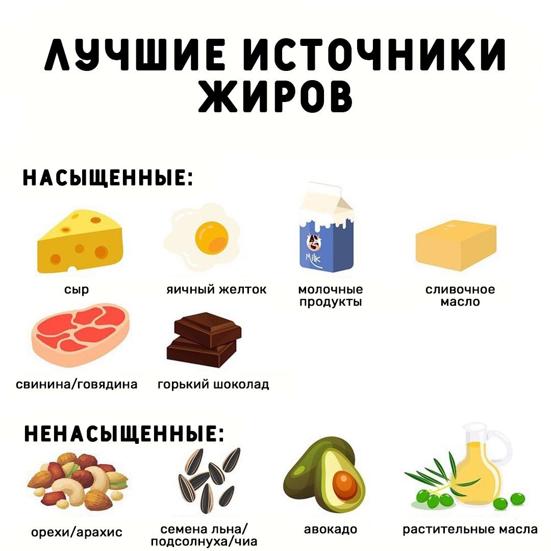 А что вы знаете о жирах?
