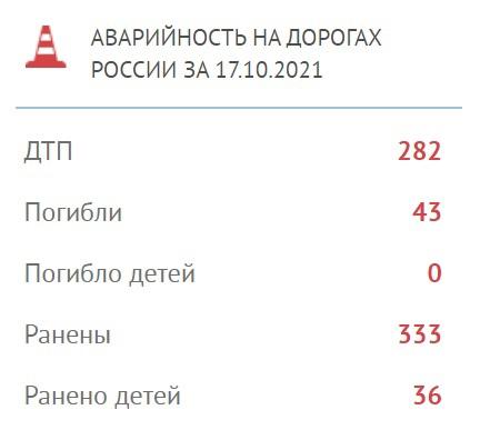 43 погибших, 333 раненых вчера были бои? Нет обычн...