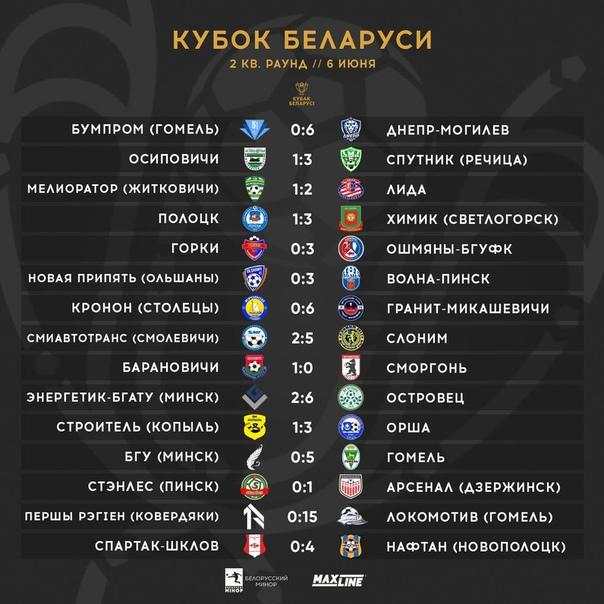 Результаты других матчей Кубка БеларусиSource: