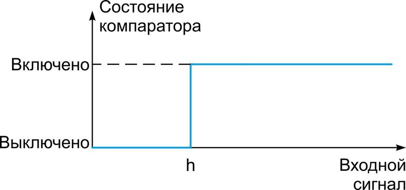 Что такое компараторы, изображение №2