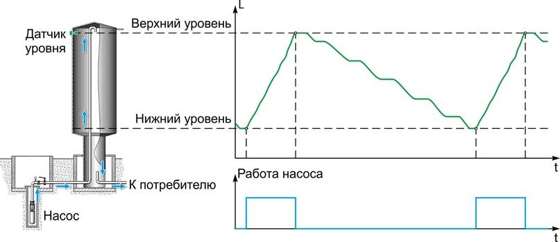 Рис 5. Пример использования гистерезиса в системах с накопителем